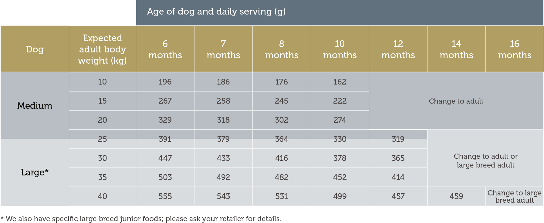 Dog feeding guide how much should i feed my dog james wellbeloved junior geenschuldenfo Image collections